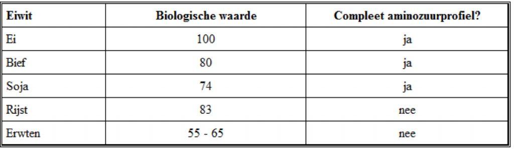 Biologische-waarde-compleet-aminozuurprofiel